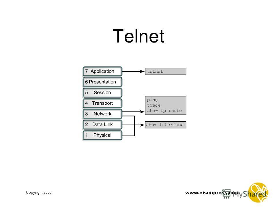 Copyright 2003 www.ciscopress.com Telnet
