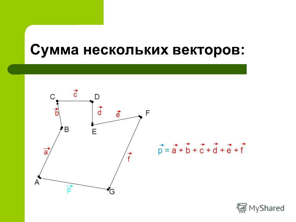 Сумма нескольких векторов: A B CD E F G a b c d e f p = a + b + c + d + e + f p