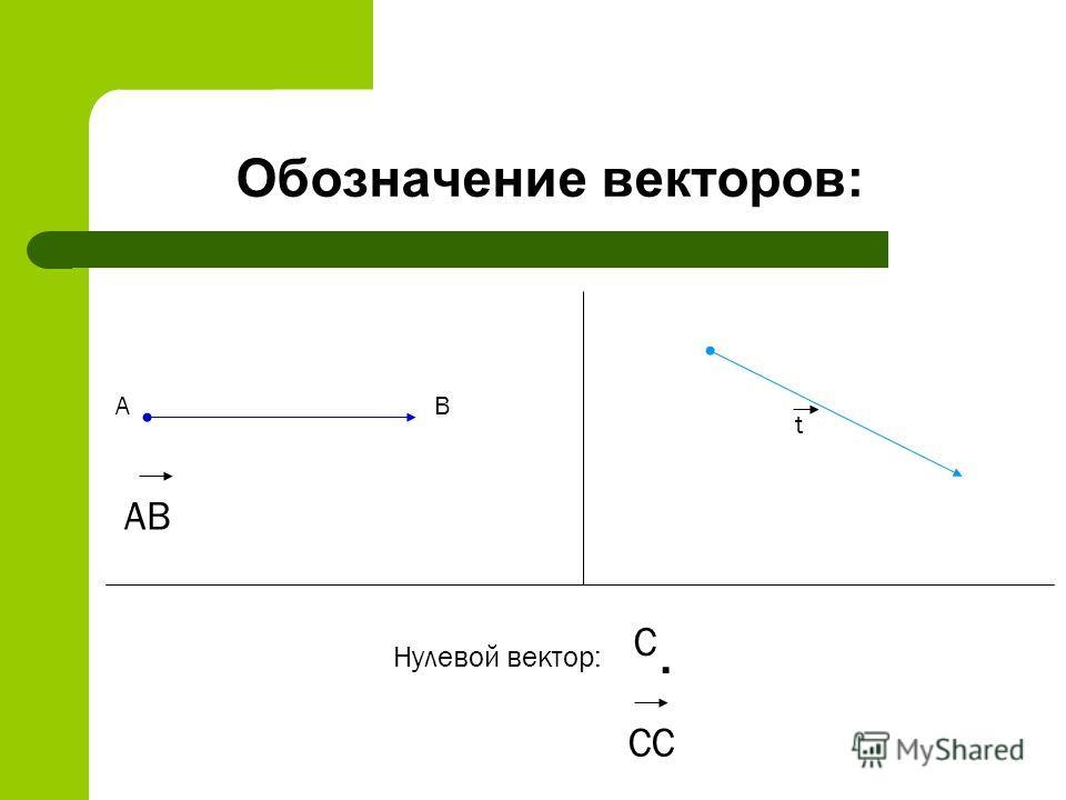 Обозначение векторов: АВ АВ t. СС С Нулевой вектор: