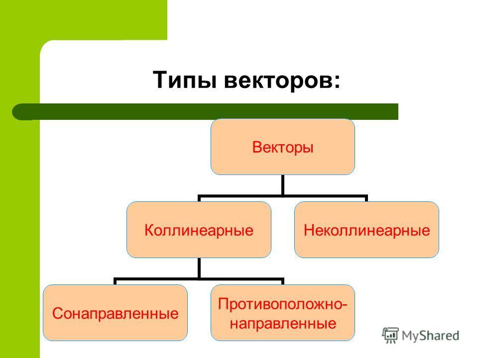 Типы векторов: Векторы Коллинеарные Сонаправленные Противоположно- направленные Неколлинеарные