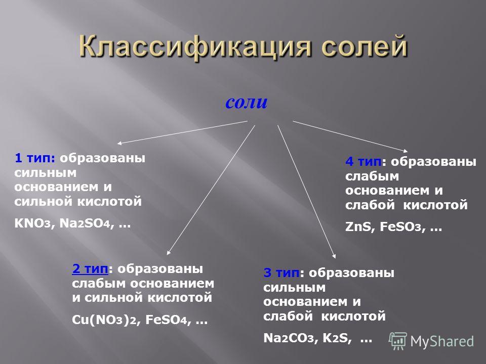 соли 1 тип: образованы сильным основанием и сильной кислотой KNO 3, Na 2 SO 4, … 2 тип: образованы слабым основанием и сильной кислотой Сu(NO 3 ) 2, FeSO 4, … 3 тип: образованы сильным основанием и слабой кислотой Na 2 CO 3, K 2 S, … 4 тип: образован