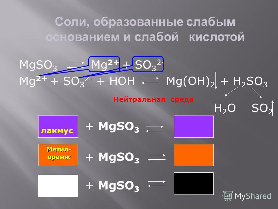 Соли, образованные слабым основанием и слабой кислотой MgSO 3 Mg 2+ + SO 3 2- Mg 2+ + SO 3 2- + HOH Mg(OH) 2 + H 2 SO 3 H 2 O SO 2 Нейтральная среда лакмус + MgSO 3 Метил-оранж Фенол- фталеин