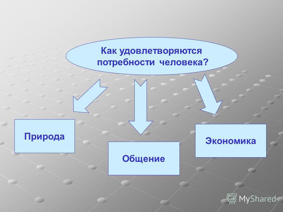 Природа Общение Экономика Как удовлетворяются потребности человека?