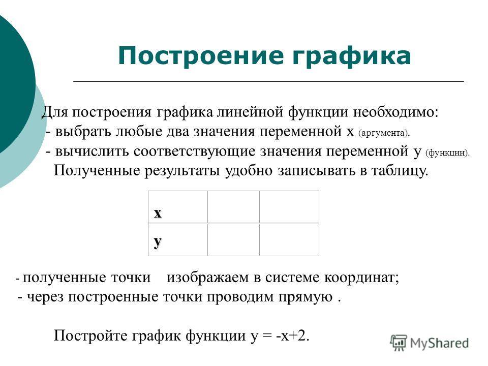 Для построения графика линейной функции необходимо: - выбрать любые два значения переменной х (аргумента), - вычислить соответствующие значения переменной y (функции). Полученные результаты удобно записывать в таблицу. x y - полученные точки изобража