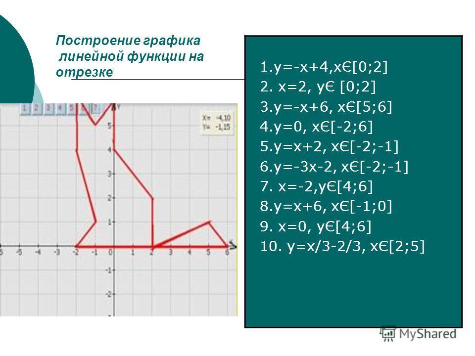 Построение графика линейной функции на отрезке 1.у=-х+4,хЄ[0;2] 2. х=2, уЄ [0;2] 3.у=-х+6, хЄ[5;6] 4.у=0, хЄ[-2;6] 5.у=х+2, хЄ[-2;-1] 6.у=-3 х-2, хЄ[-2;-1] 7. х=-2,уЄ[4;6] 8.у=х+6, хЄ[-1;0] 9. х=0, уЄ[4;6] 10. у=х/3-2/3, хЄ[2;5]
