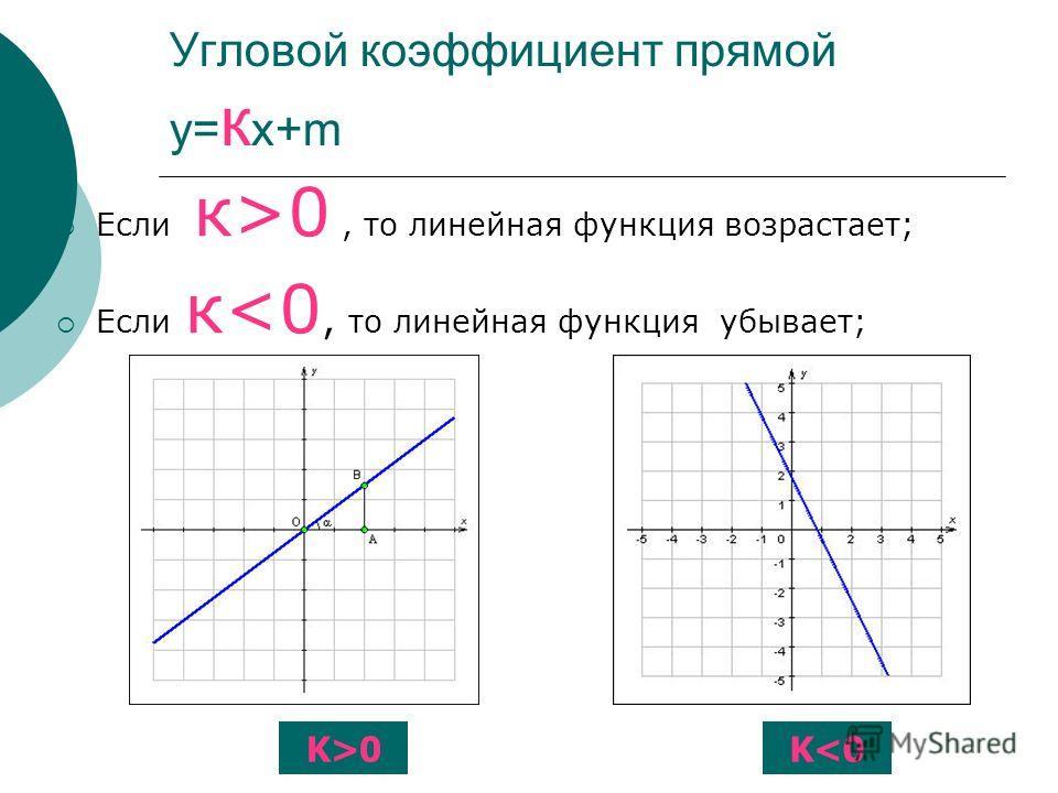 Угловой коэффициент прямой у= к х+m Если к>0, то линейная функция возрастает; Если к0K