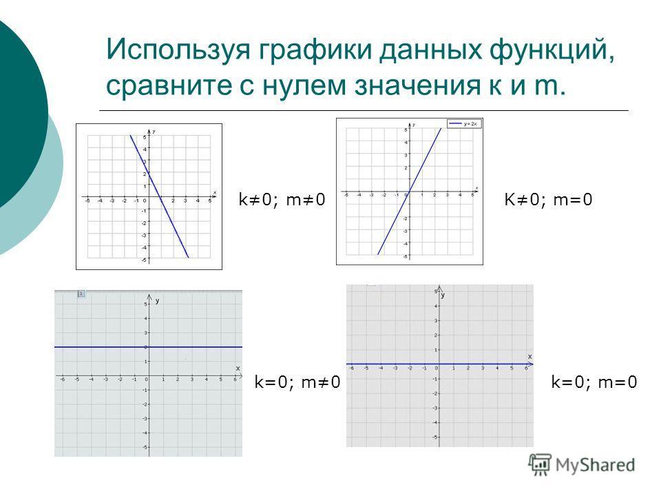 Используя графики данных функций, сравните с нулем значения к и m. k0; m0K0; m=0 k=0; m0k=0; m=0