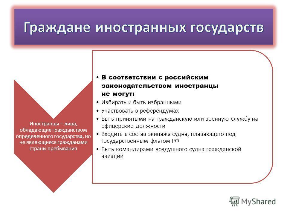 Иностранцы – лица, обладающие гражданством определенного государства, но не являющиеся гражданами страны пребывания В соответствии с российским законодательством иностранцы не могут: Избирать и быть избранными Участвовать в референдумах Быть принятым