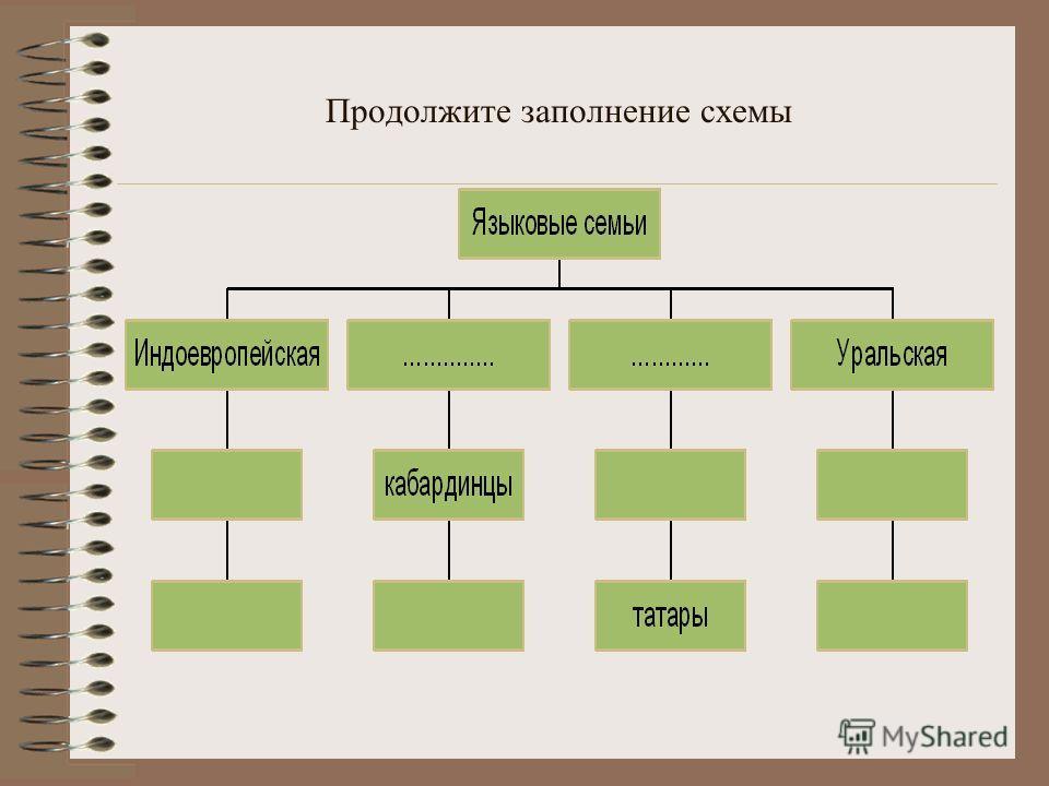 Цели: познакомиться с религиозным составом России; выделить этапы формирования религиозной карты России, сопоставить географию религий России с внешней политикой России