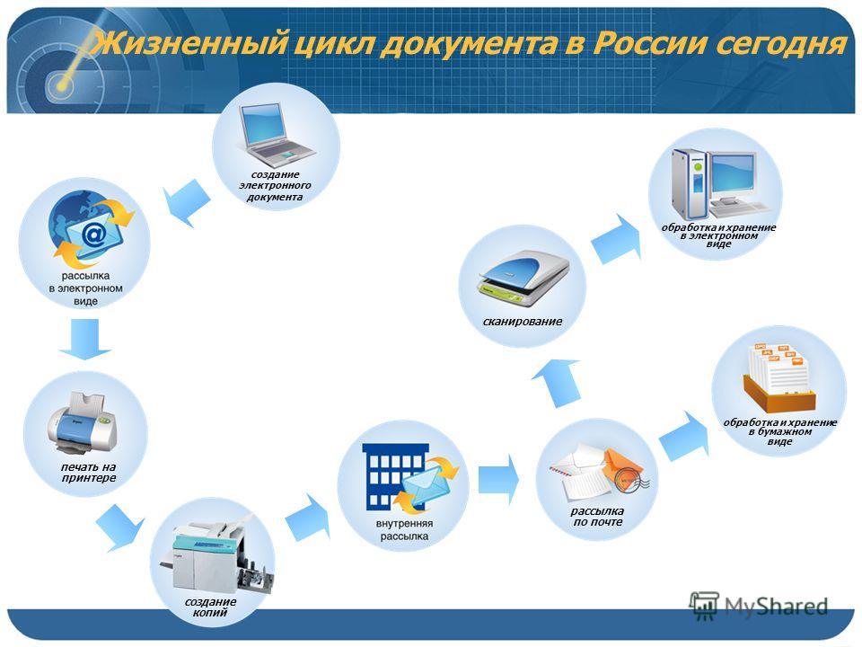 создание электронного документа обработка и хранение в электронном виде сканирование рассылка по почте создание копий печать на принтере обработка и хранение в бумажном виде Жизненный цикл документа в России сегодня
