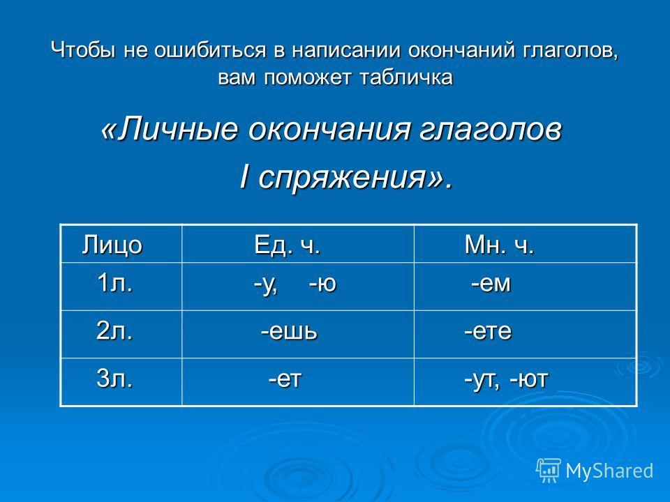 Чтобы не ошибиться в написании окончаний глаголов, вам поможет табличка «Личные окончания глаголов I спряжения». I спряжения». Лицо Лицо Ед. ч. Ед. ч. Мн. ч. Мн. ч. 1 л. 1 л. -у, -ю -у, -ю -ем -ем 2 л. 2 л. -ешь -ешь -дети -дети 3 л. 3 л. -ет -ет -ут