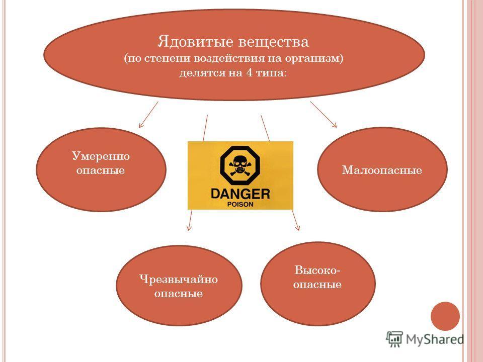 Ядовитые вещества (по степени воздействия на организм) делятся на 4 типа: Умеренно опасные Малоопасные Чрезвычайно опасные Высоко- опасные