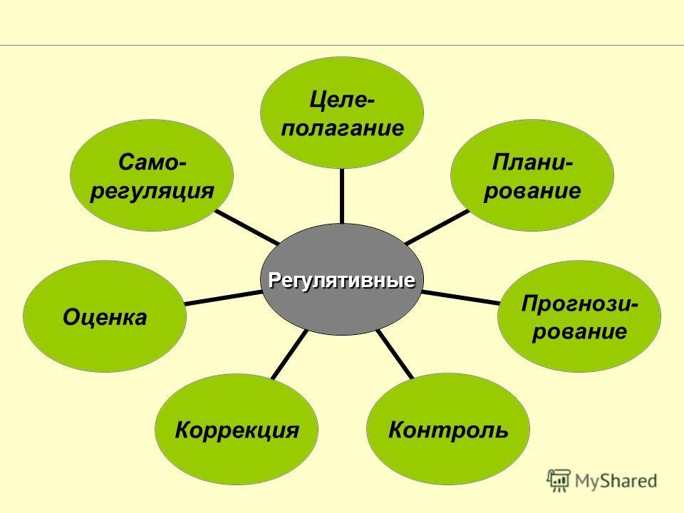 Регулятивные Целе- полагание Плани- рование Прогнози- рование Контроль КоррекцияОценка Само- регуляция