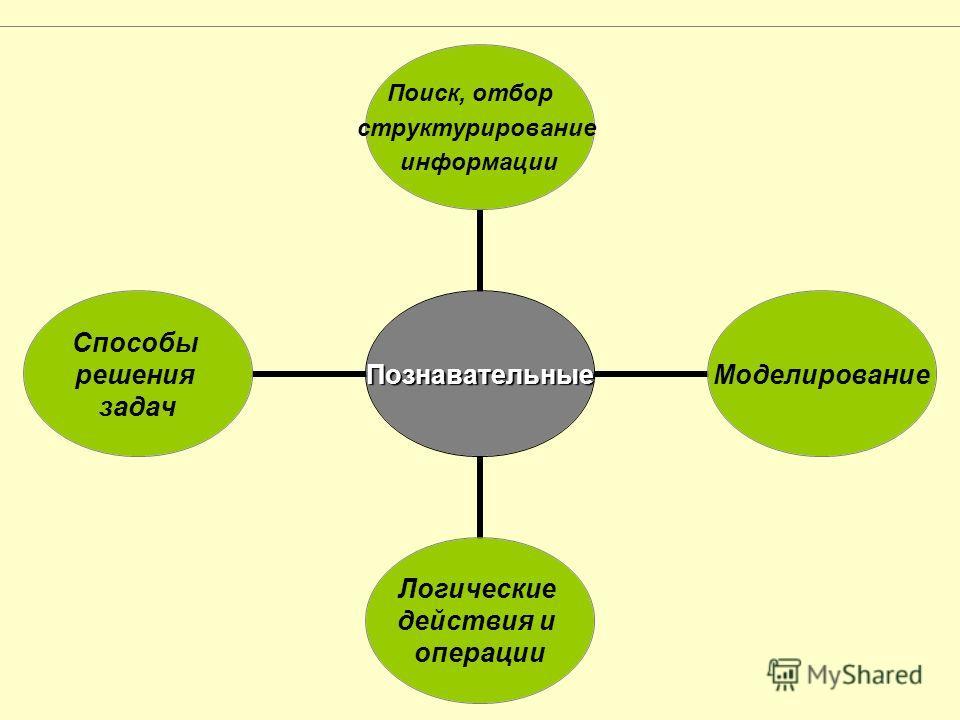 Познавательные Поиск, отбор структурирование информации Моделирование Логические действия и операции Способы решения задач