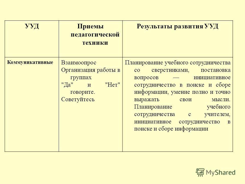 УУДПриемы педагогической техники Результаты развития УУД Коммуникативные Взаимоопрос Организация работы в группах