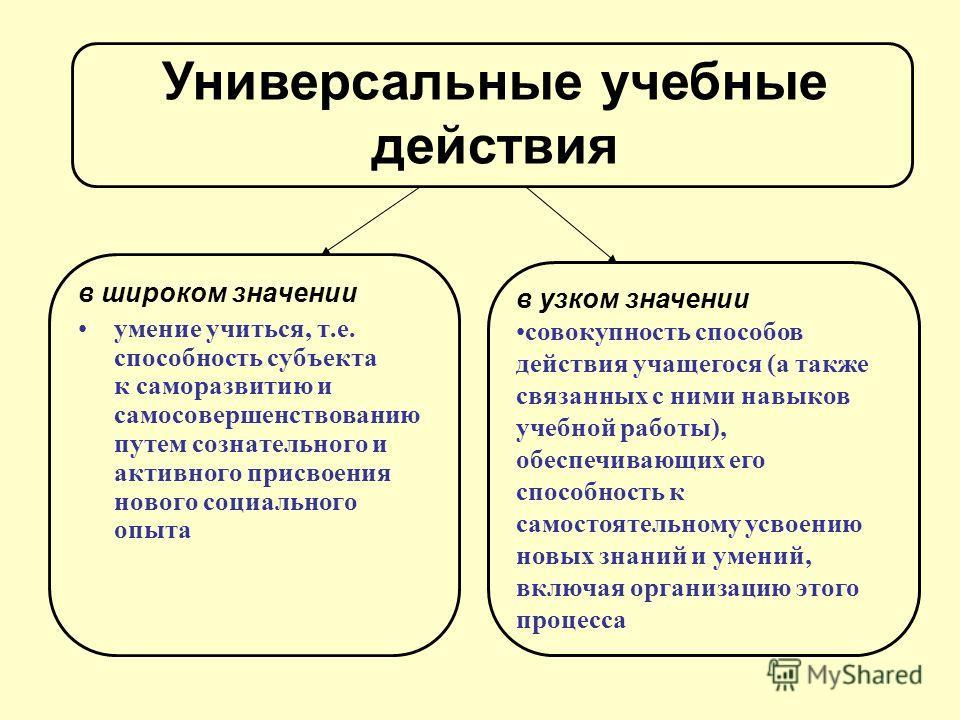 в широком значении умение учиться, т.е. способность субъекта к саморазвитию и самосовершенствованию путем сознательного и активного присвоения нового социального опыта в узком значении совокупность способов действия учащегося (а также связанных с ним