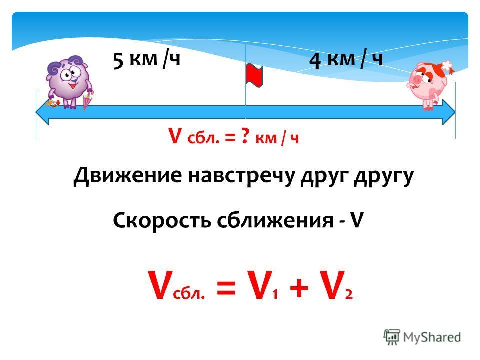 Движение навстречу друг другу Скорость сближения - V V сбл. = V 1 + V 2 5 км /ч 4 км / ч V сбл. = ? км / ч