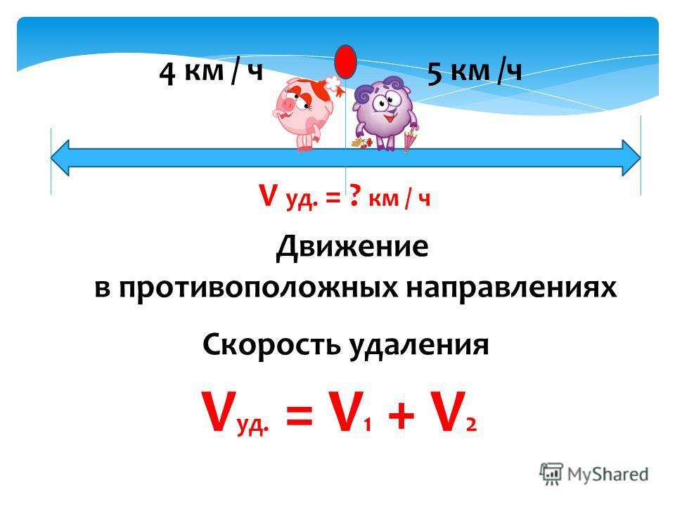 Движение в противоположных направлениях Скорость удаления V уд. = V 1 + V 2 5 км /ч 4 км / ч V уд. = ? км / ч
