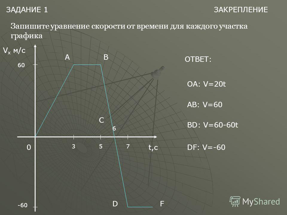 ЗАДАНИЕ 1 Запишите уравнение скорости от времени для каждого участка графика V x м/с t,с 0 60 -60 35 6 7 АВ С DF ОТВЕТ: ОА: V=20t АB: V=60 BD: V=60-60t DF: V=-60 ЗАКРЕПЛЕНИЕ