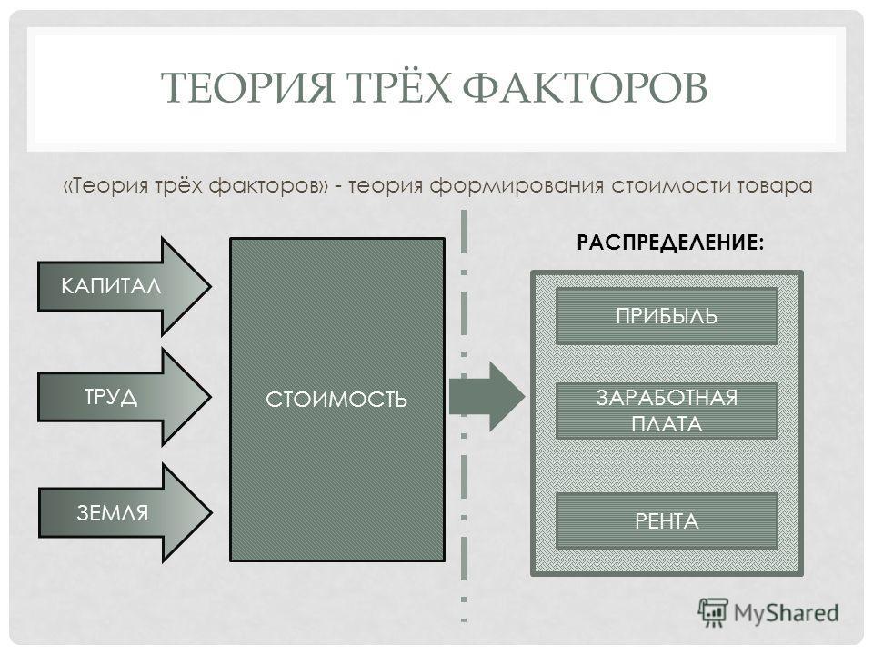 ТЕОРИЯ ТРЁХ ФАКТОРОВ «Теория трёх факторов» - теория формирования стоимости товара КАПИТАЛ ТРУД ЗЕМЛЯ СТОИМОСТЬ ПРИБЫЛЬ ЗАРАБОТНАЯ ПЛАТА РЕНТА РАСПРЕДЕЛЕНИЕ: