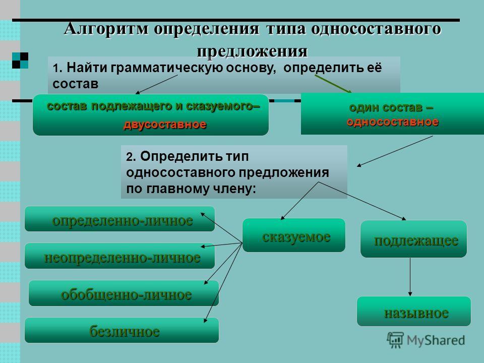 подлежащее состав подлежащего и сказуемого– двусоставное Алгоритм определения типа односоставного предложения 1. Найти грамматическую основу, определить её состав 2. Определить тип односоставного предложения по главному члену: сказуемое назывное неоп