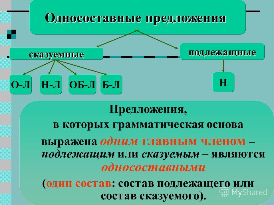 Односоставные предложения сказуемные подлежащные Н О-ЛН-ЛОБ-ЛБ-Л Предложения, в которых грамматическая основа выражена одним главным членом – подлежащим или сказуемым – являются односоставными (один состав: состав подлежащего или состав сказуемого).