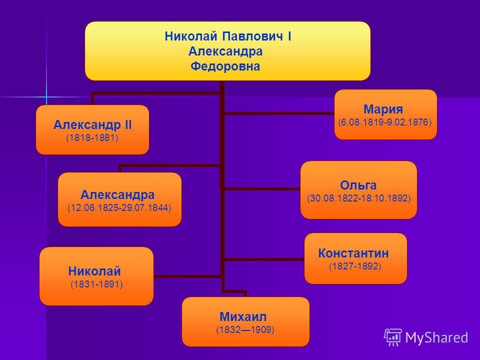 Николай Павлович I Александра Федоровна Александр II (1818-1881) Мария (6.08.1819-9.02.1876) Ольга (30.08.1822- 18.10.1892) Александра (12.06.1825- 29.07.1844) Константин (1827-1892) Николай (1831-1891) Михаил (18321909)