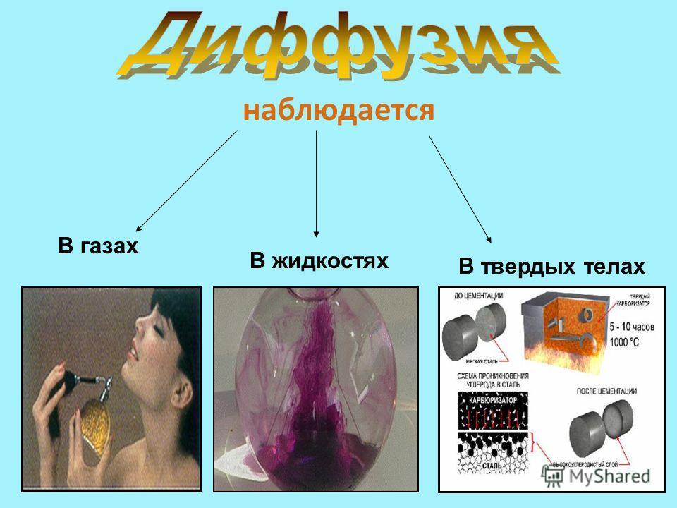 наблюдается В газах В жидкостях В твердых телах