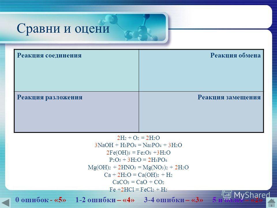 Сравни и оцени Реакция соединения Реакция обмена Реакция разложения Реакция замещения 2H 2 + O 2 = 2H 2 O 3NaOH + H 3 PO 4 = Na 3 PO 4 + 3H 2 O 2Fe(OH) 3 = Fe 2 O 3 +3H 2 O P 2 O 5 + 3H 2 O = 2H 3 PO 4 Mg(OH) 2 + 2HNO 3 = Mg(NO 3 ) 2 + 2H 2 O Ca + 2H