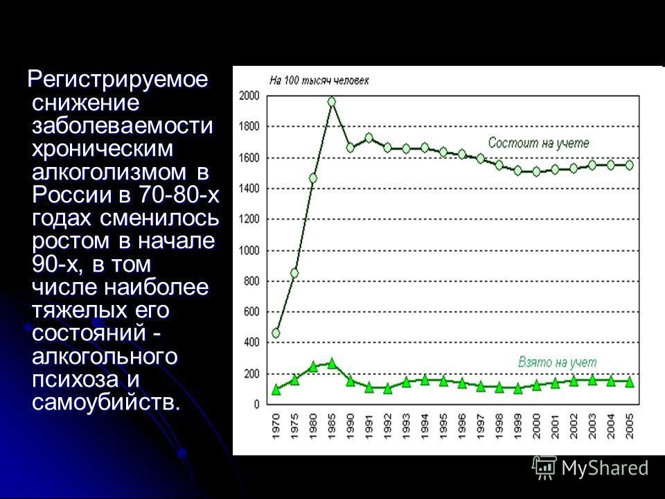 Регистрируемое снижение заболеваемости хроническим алкоголизмом в России в 70-80-х годах сменилось ростом в начале 90-х, в том числе наиболее тяжелых его состояний - алкогольного психоза и самоубийств. Регистрируемое снижение заболеваемости хроническ
