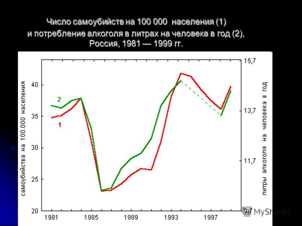 Число самоубийств на 100 000 населения (1) и потребление алкоголя в литрах на человека в год (2), Россия, 1981 1999 гг.