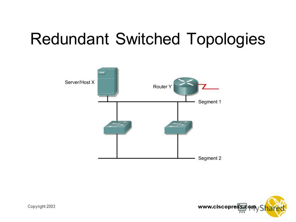 www.ciscopress.com Copyright 2003 Redundant Switched Topologies