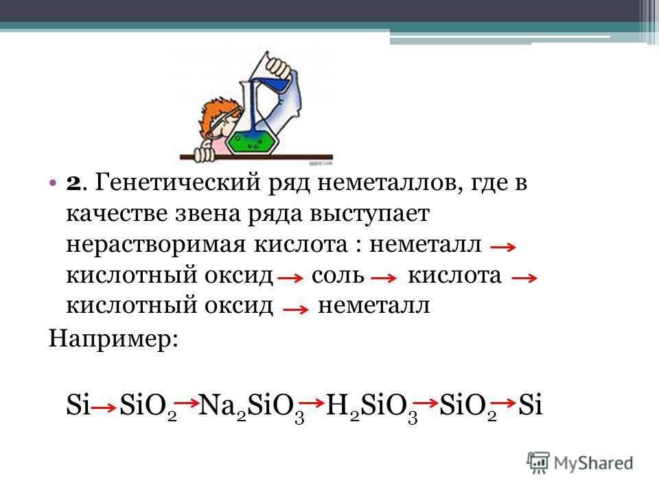 2. Генетический ряд неметаллов, где в качестве звена ряда выступает нерастворимая кислота : неметалл кислотный оксид соль кислота кислотный оксид неметалл Например: Si SiO 2 Na 2 SiO 3 H 2 SiO 3 SiO 2 Si