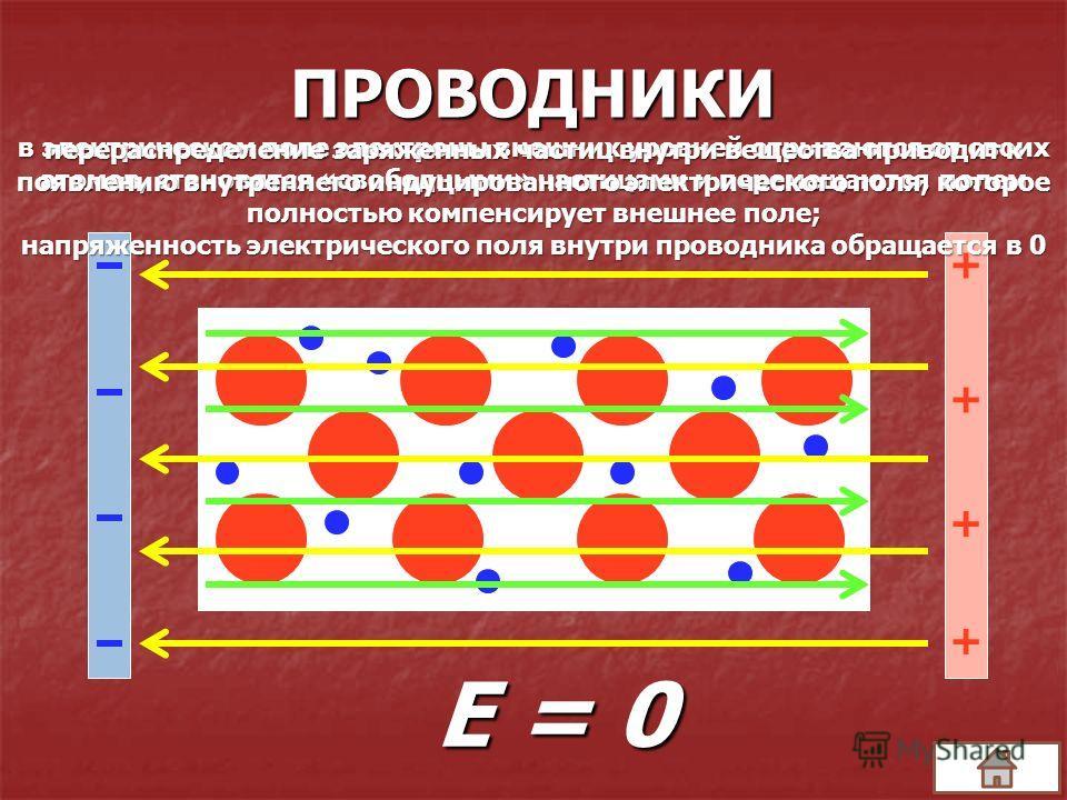 ПРОВОДНИКИ + + + + Е = 0 в электрическом поле электроны внешних уровней отрываются от своих атомов, становятся «свободными» частицами и перемещаются полем перераспределение заряженных частиц внутри вещества приводит к появлению внутреннего индуцирова