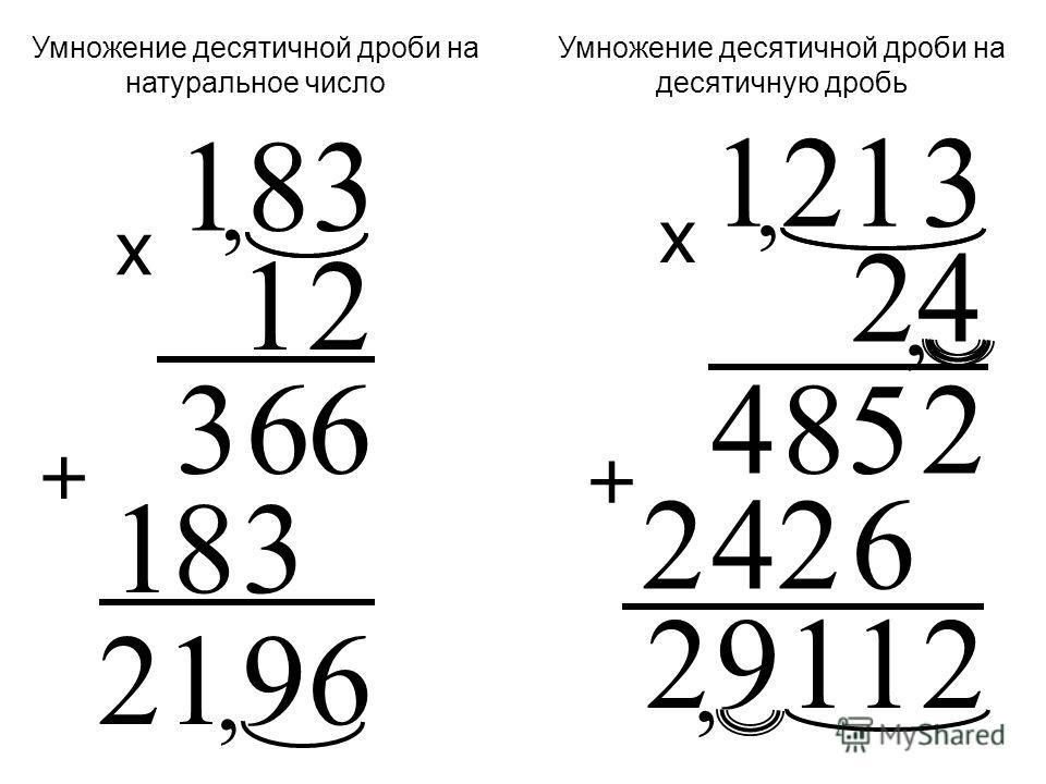Две десятичные дроби перемножаются как натуральные числа, не обращая внимание на запятые. В произведении отделяют запятой справа столько цифр, сколько их содержится после запятой в обоих множителях вместе.