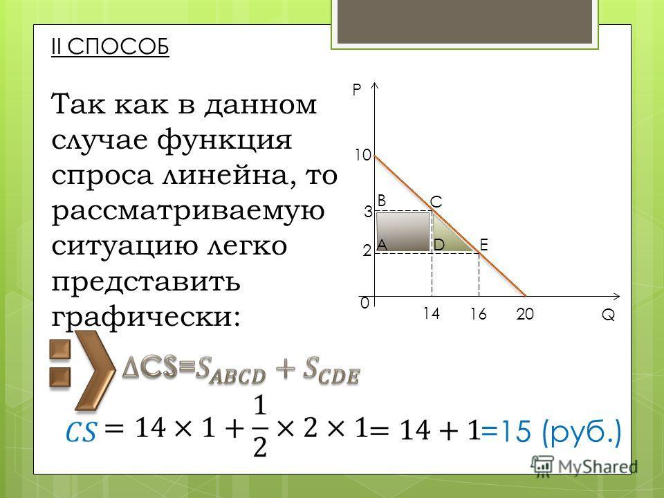 II СПОСОБ Так как в данном случае функция спроса линейна, то рассматриваемую ситуацию легко представить графически: C 14 16 20 Q ED A B 3 2 0 10 P =15 (руб.)