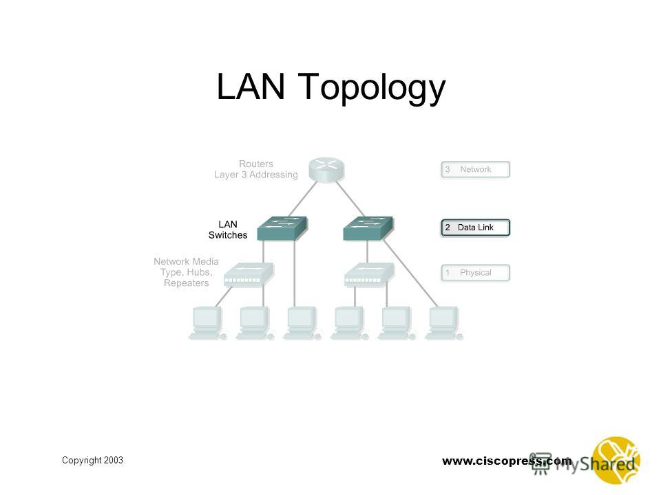 www.ciscopress.com Copyright 2003 LAN Topology