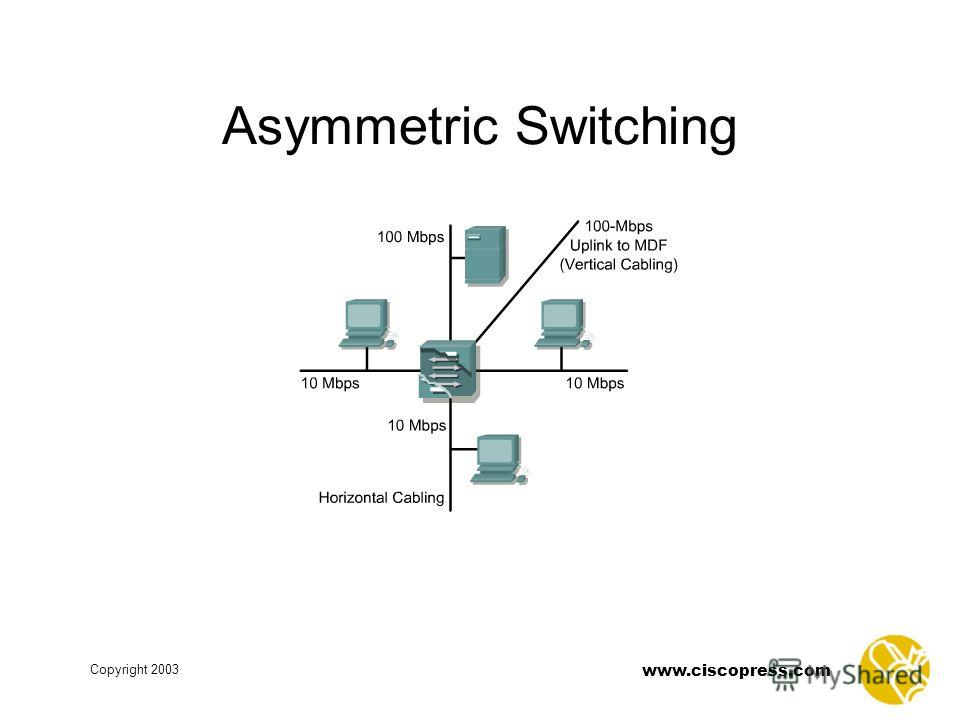 www.ciscopress.com Copyright 2003 Asymmetric Switching