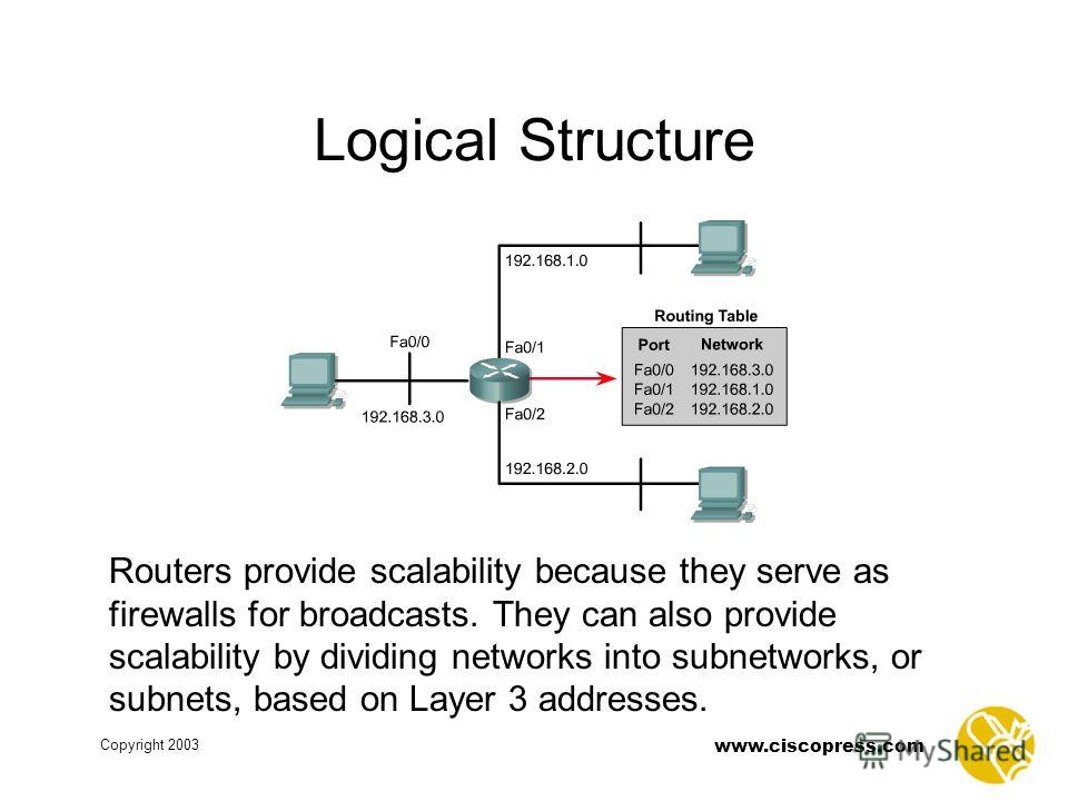 www.ciscopress.com Copyright 2003 Logical Structure Routers provide scalability because they serve as firewalls for broadcasts. They can also provide scalability by dividing networks into subnetworks, or subnets, based on Layer 3 addresses.