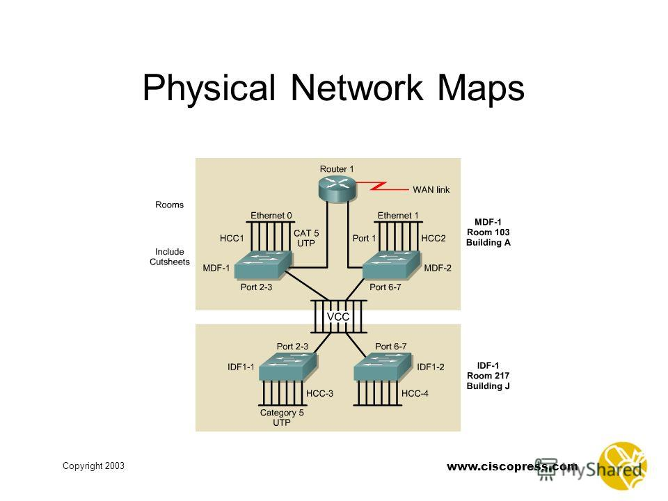www.ciscopress.com Copyright 2003 Physical Network Maps