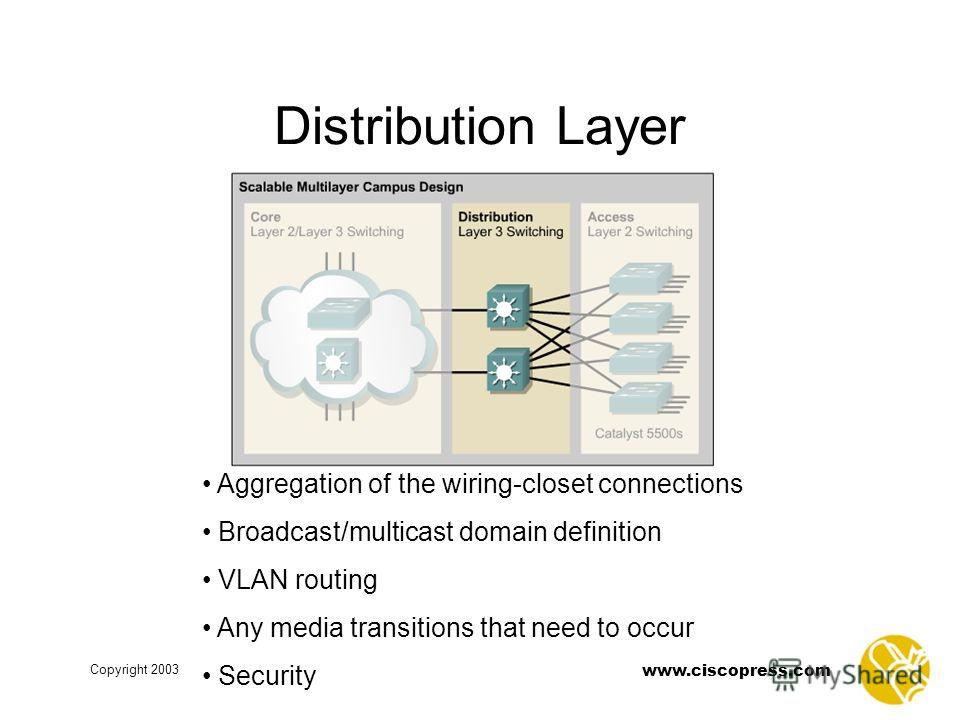 www.ciscopress.com Copyright 2003 Distribution Layer Aggregation of the wiring-closet connections Broadcast/multicast domain definition VLAN routing Any media transitions that need to occur Security