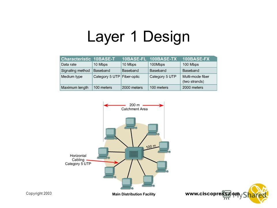www.ciscopress.com Copyright 2003 Layer 1 Design