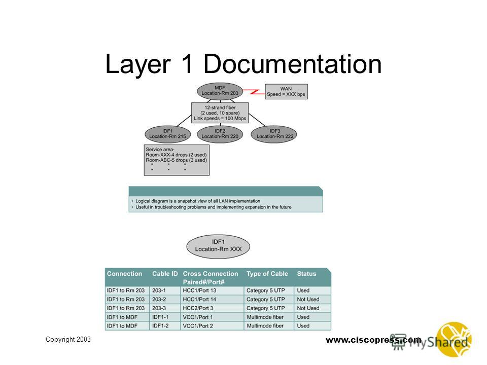 www.ciscopress.com Copyright 2003 Layer 1 Documentation