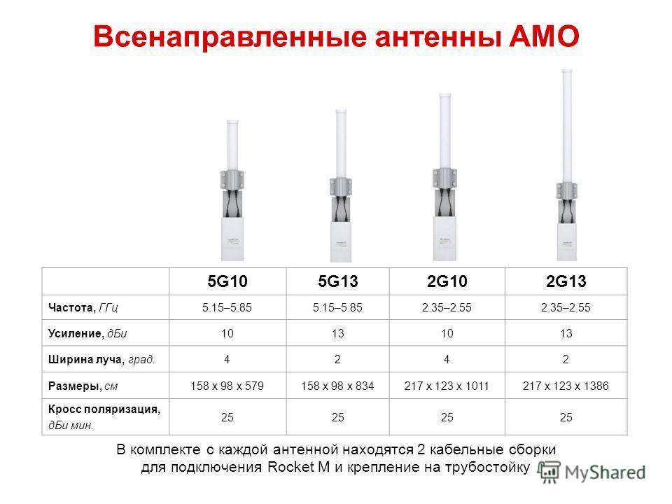 5G105G132G102G13 Частота, ГГц 5.15–5.85 2.35–2.55 Усиление, д Би 10131013 Ширина луча, град.4242 Размеры, см 158 x 98 x 579158 x 98 x 834217 x 123 x 1011217 x 123 x 1386 Кросс поляризация, д Би мин. 25 В комплекте с каждой антенной находятся 2 кабель