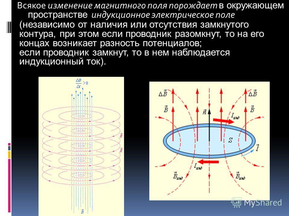 Всякое изменение магнитного поля порождает в окружающем пространстве индукционное электрическое поле (независимо от наличия или отсутствия замкнутого контура, при этом если проводник разомкнут, то на его концах возникает разность потенциалов; если пр