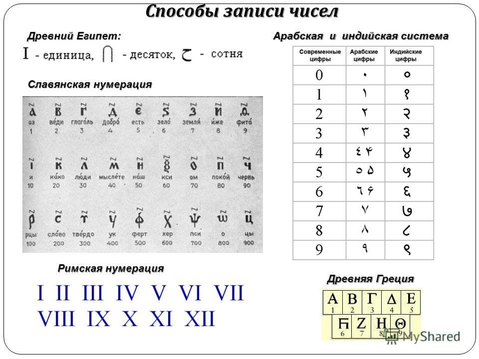 Древний Египет: Арабская и индийская система Способы записи чисел Древняя Греция Славянская нумерация Римская нумерация