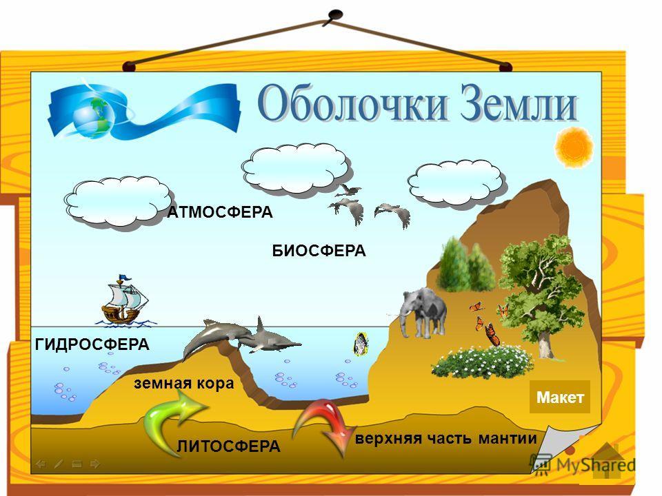 Макет АТМОСФЕРА ЛИТОСФЕРА БИОСФЕРА ГИДРОСФЕРА земная кора верхняя часть мантии