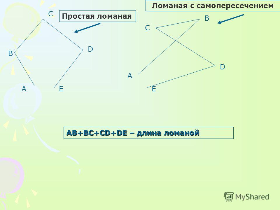 Простая ломаная Ломаная с самопересечением А В С D А В С D EE AB+BC+CD+DE – длина ломаной