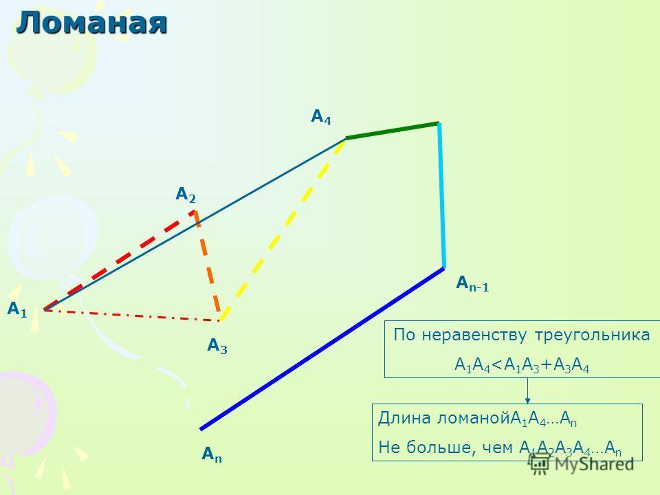 Ломаная А1А1 А3А3 А4А4 А n-1 АnАn А2А2 По неравенству треугольника A 1 A 4