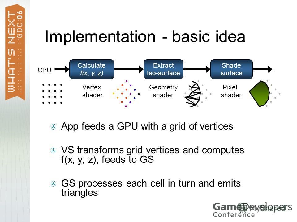 Implementation - basic idea App feeds a GPU with a grid of vertices VS transforms grid vertices and computes f(x, y, z), feeds to GS GS processes each cell in turn and emits triangles Calculate f(x, y, z) Extract Iso-surface Shade surface Vertex shad